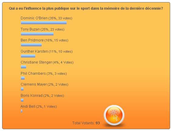 sondage_obrien